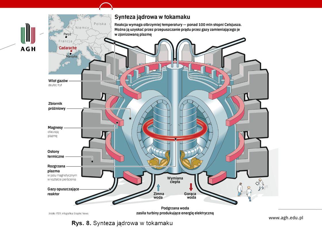 Rys. 8. Synteza jądrowa w tokamaku