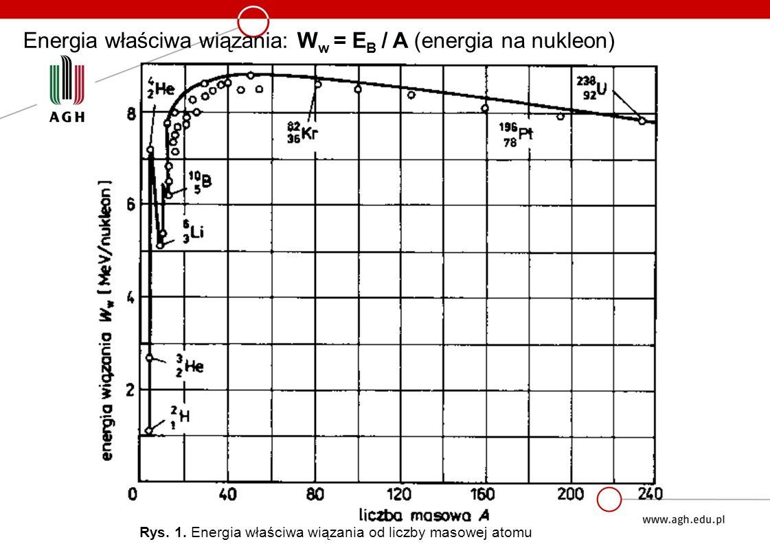 Energia właściwa wiązania: W w = E B / A (energia na nukleon) Rys.