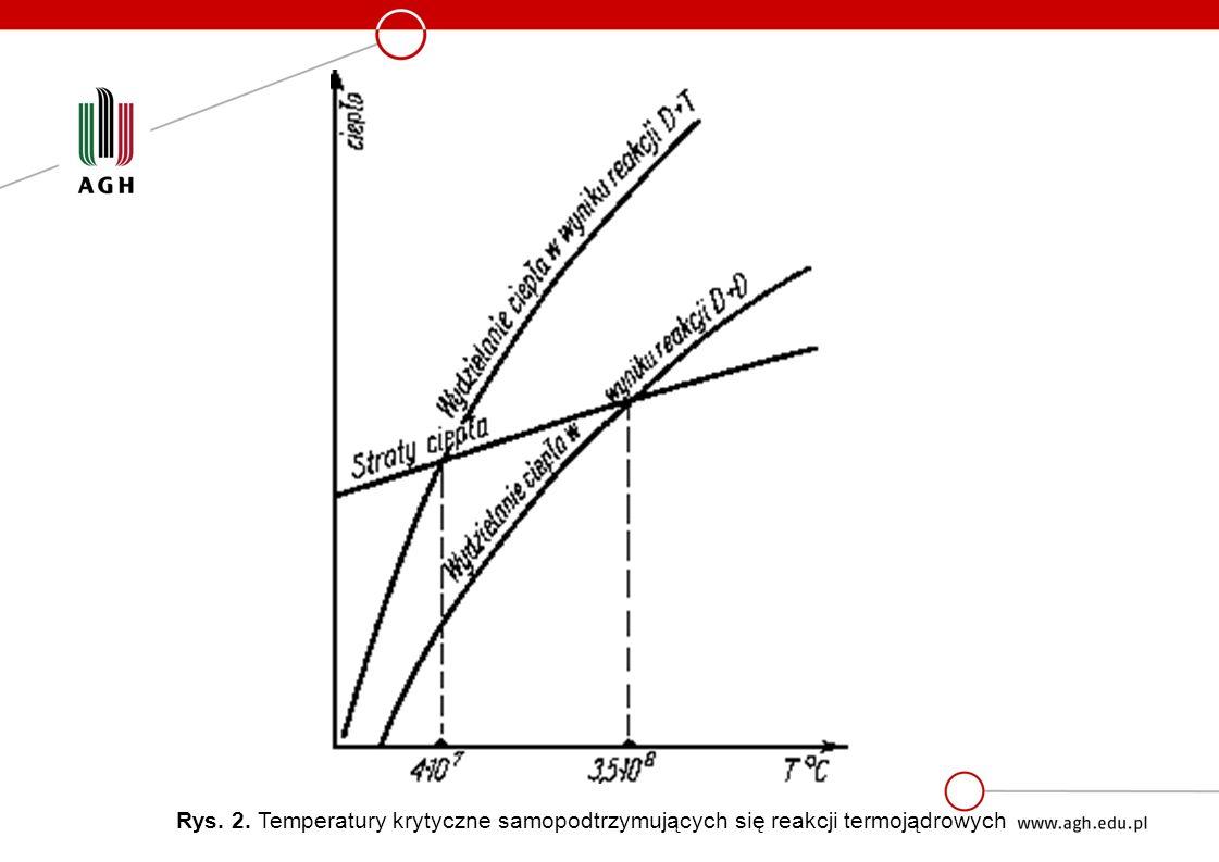 Rys. 2. Temperatury krytyczne samopodtrzymujących się reakcji termojądrowych