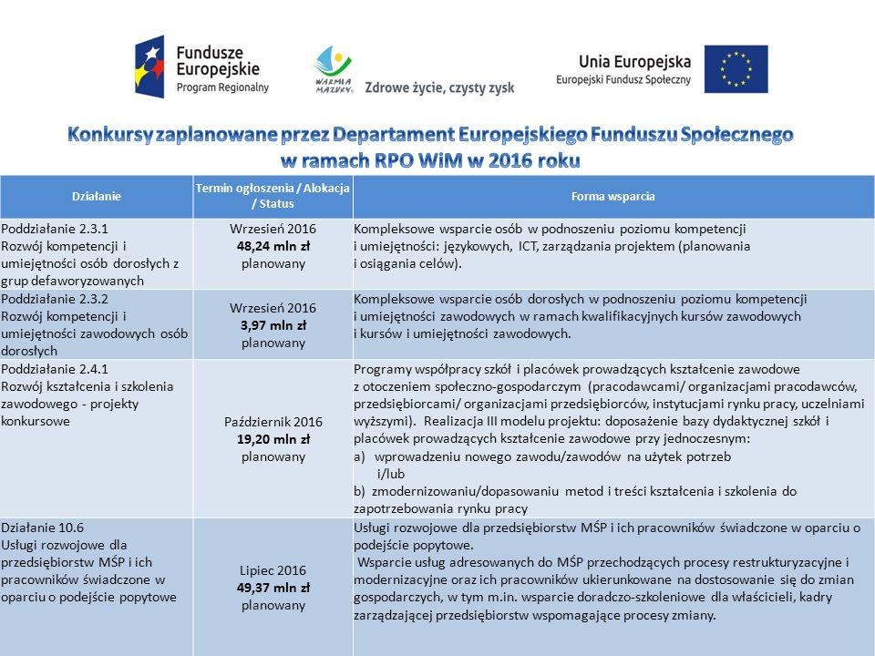 Działanie Termin ogłoszenia / Alokacja / Status Forma wsparcia Poddziałanie 2.3.1 Rozwój kompetencji i umiejętności osób dorosłych z grup defaworyzowanych Wrzesień 2016 48,24 mln zł planowany Kompleksowe wsparcie osób w podnoszeniu poziomu kompetencji i umiejętności: językowych, ICT, zarządzania projektem (planowania i osiągania celów).