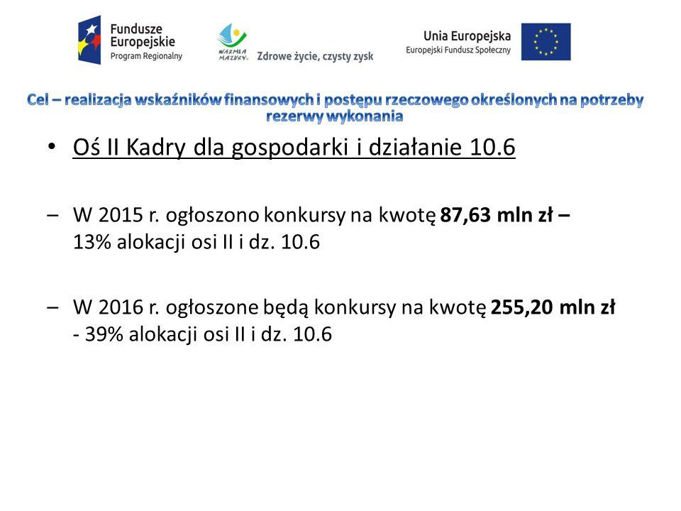 Oś II Kadry dla gospodarki i działanie 10.6 –W 2015 r.