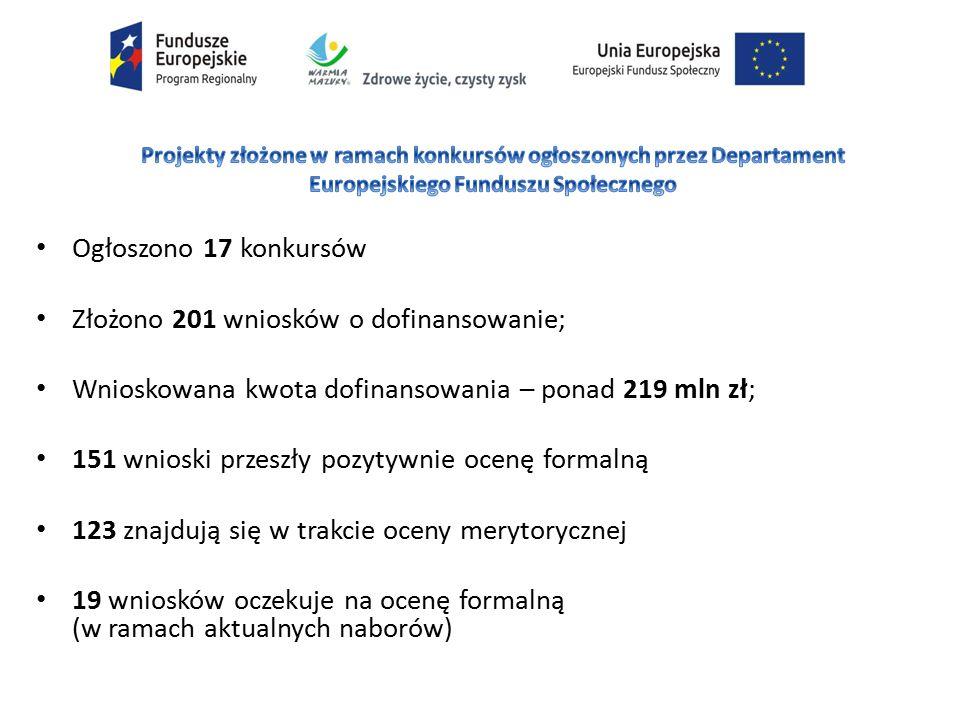Ogłoszono 17 konkursów Złożono 201 wniosków o dofinansowanie; Wnioskowana kwota dofinansowania – ponad 219 mln zł; 151 wnioski przeszły pozytywnie ocenę formalną 123 znajdują się w trakcie oceny merytorycznej 19 wniosków oczekuje na ocenę formalną (w ramach aktualnych naborów)