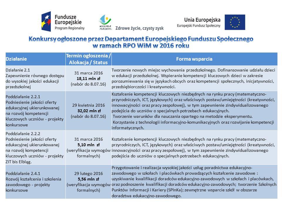 Działanie Termin ogłoszenia / Alokacja / Status Forma wsparcia Działanie 2.1 Zapewnienie równego dostępu do wysokiej jakości edukacji przedszkolnej 31 marca 2016 18,11 mln zł (nabór do 8.07.16) Tworzenie nowych miejsc wychowania przedszkolnego.