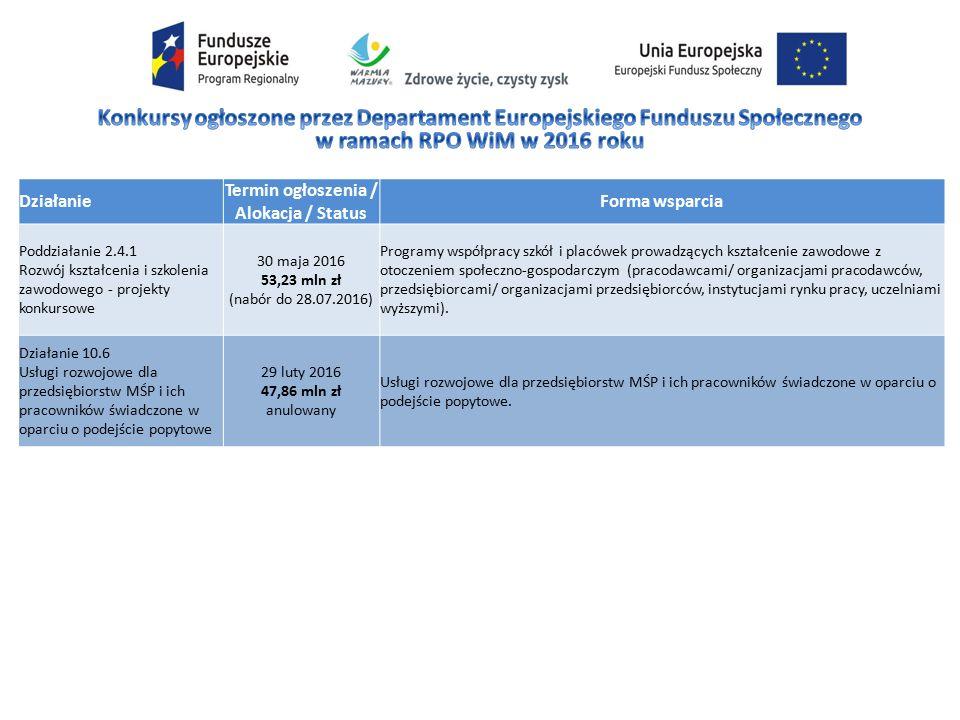Działanie Termin ogłoszenia / Alokacja / Status Forma wsparcia Poddziałanie 2.4.1 Rozwój kształcenia i szkolenia zawodowego - projekty konkursowe 30 maja 2016 53,23 mln zł (nabór do 28.07.2016) Programy współpracy szkół i placówek prowadzących kształcenie zawodowe z otoczeniem społeczno-gospodarczym (pracodawcami/ organizacjami pracodawców, przedsiębiorcami/ organizacjami przedsiębiorców, instytucjami rynku pracy, uczelniami wyższymi).