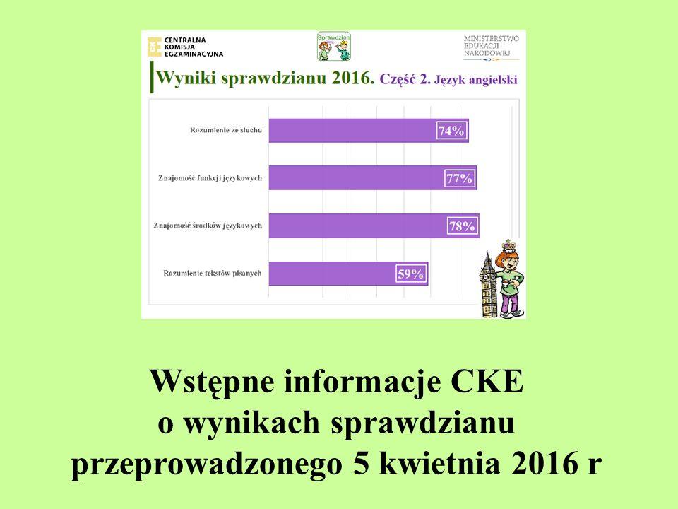 Wstępne informacje CKE o wynikach sprawdzianu przeprowadzonego 5 kwietnia 2016 r