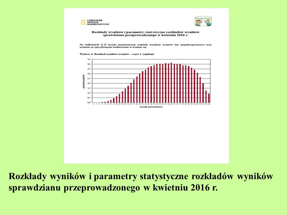Rozkłady wyników i parametry statystyczne rozkładów wyników sprawdzianu przeprowadzonego w kwietniu 2016 r.