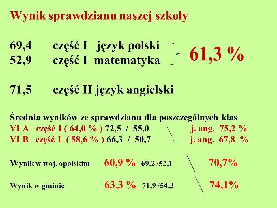Wynik sprawdzianu naszej szkoły 69,4 część I język polski 52,9 część I matematyka 71,5 część II język angielski Średnia wyników ze sprawdzianu dla poszczególnych klas VI A część I ( 64,0 % ) 72,5 / 55,0 j.