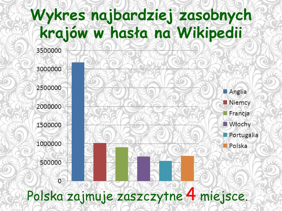 Wykres najbardziej zasobnych krajów w hasła na Wikipedii Polska zajmuje zaszczytne 4 miejsce.