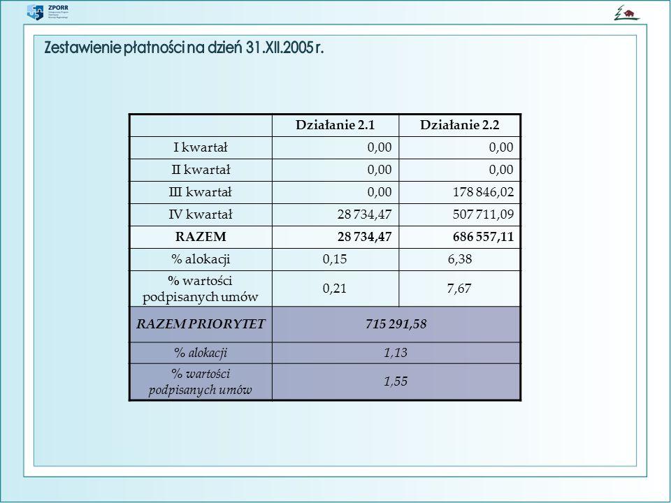 Działanie 2.1Działanie 2.2 I kwartał0,00 II kwartał0,00 III kwartał0,00178 846,02 IV kwartał28 734,47507 711,09 RAZEM28 734,47686 557,11 % alokacji0,156,38 % wartości podpisanych umów 0,217,67 RAZEM PRIORYTET715 291,58 % alokacji1,13 % wartości podpisanych umów 1,55