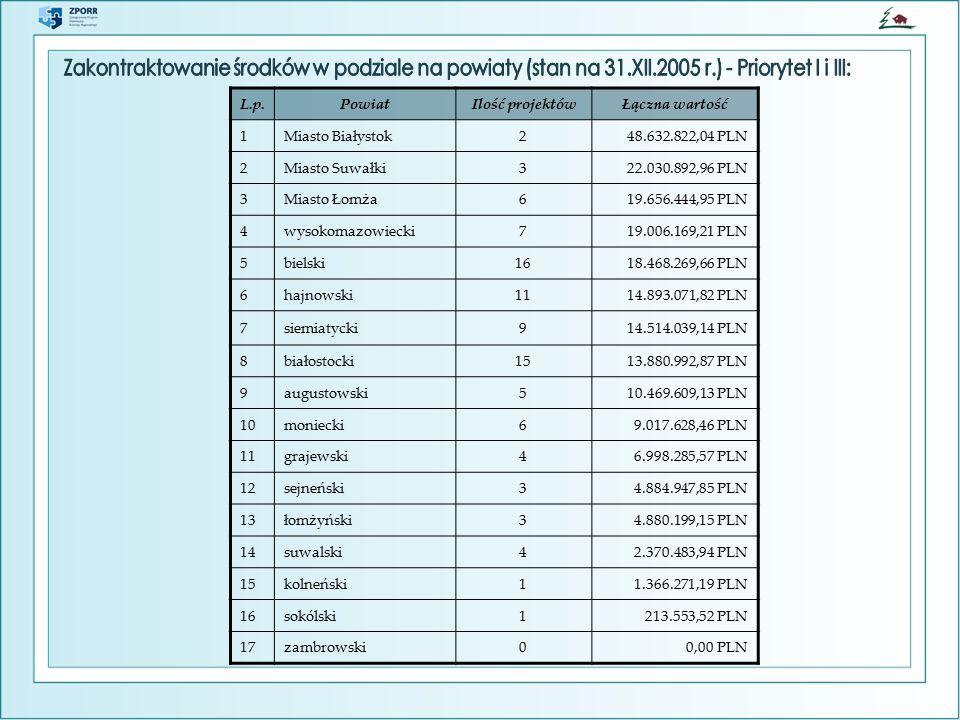 L.p.PowiatIlość projektówŁączna wartość 1Miasto Białystok248.632.822,04 PLN 2Miasto Suwałki322.030.892,96 PLN 3Miasto Łomża619.656.444,95 PLN 4wysokomazowiecki719.006.169,21 PLN 5bielski1618.468.269,66 PLN 6hajnowski1114.893.071,82 PLN 7siemiatycki914.514.039,14 PLN 8białostocki1513.880.992,87 PLN 9augustowski510.469.609,13 PLN 10moniecki69.017.628,46 PLN 11grajewski46.998.285,57 PLN 12sejneński34.884.947,85 PLN 13łomżyński34.880.199,15 PLN 14suwalski42.370.483,94 PLN 15kolneński11.366.271,19 PLN 16sokólski1213.553,52 PLN 17zambrowski00,00 PLN