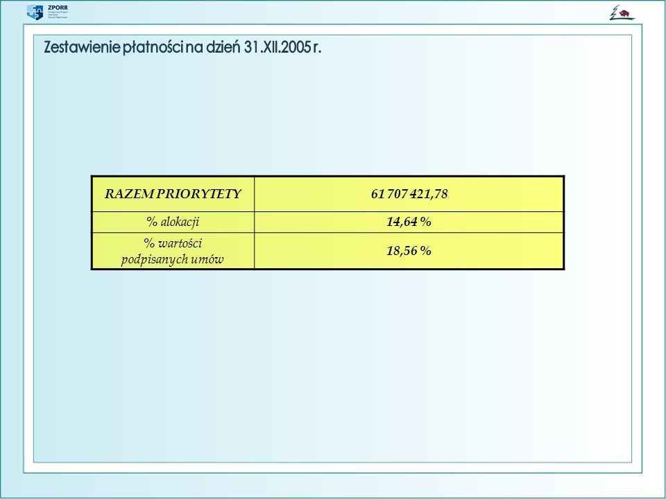RAZEM PRIORYTETY61 707 421,78 % alokacji14,64 % % wartości podpisanych umów 18,56 %