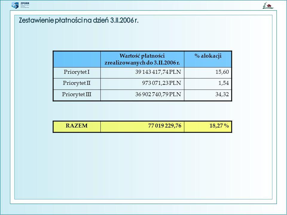 Wartość płatności zrealizowanych do 3.II.2006 r.