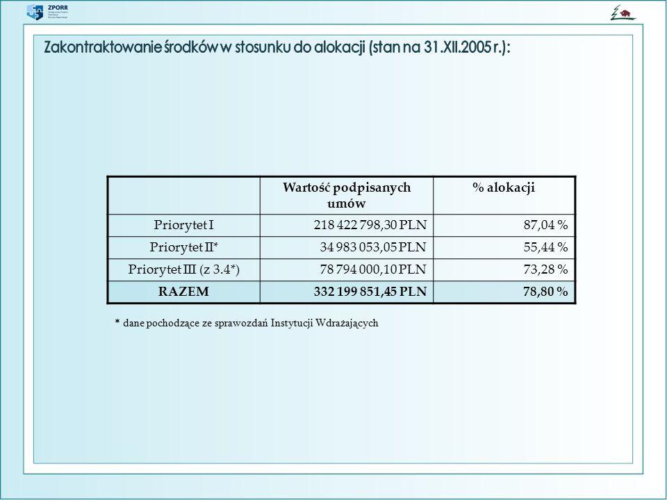 Wartość podpisanych umów % alokacji Priorytet I218 422 798,30 PLN87,04 % Priorytet II*34 983 053,05 PLN55,44 % Priorytet III (z 3.4*)78 794 000,10 PLN73,28 % RAZEM332 199 851,45 PLN78,80 % * dane pochodzące ze sprawozdań Instytucji Wdrażających