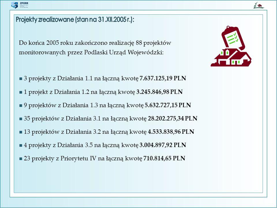 Priorytet/ Działanie Kwota wydatkowana do 3.II.2006 Alokacja (kurs 1€ = 3,8365 PLN) % w stosunku do alokacji Priorytet I39 143 417,74250 951 419,2515,60 % 1.129 291 745,51121 945 454,4024,02 % 1.23 245 846,9941 270 765,107,86 % 1.36 605 825,2436 880 155,5717,91 % 1.40,0030 486 363,600,00 % 1.50,0020 368 680,580,00 % Priorytet II973 071,2363 102 364,511,54 % 2.128 734,4718 990 675,000,15 % 2.2944 336,7610 761 382,508,77 % 2.30,008 862 514,500,00 % 2.40,0011 188 430,990,00 % 2.50,006 969 136,530,00 % 2.60,006 330 225,000,00 % Priorytet III36 902 740,79107 524 212,0334,32 % 3.130 658 399,6756 341 304,4054,41 % 3.24 045 738,6015 692 950,0425,78 % 3.30,008 372 777,600,00 % 3.4245 783,1011 418 221,992,15 % 3.51 952 819,4215 698 958,0012,44 % RAZEM77 019 229,76421 577 995,7918,27 %