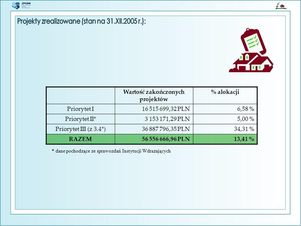 Wartość zakończonych projektów % alokacji Priorytet I16 515 699,32 PLN6,58 % Priorytet II*3 153 171,29 PLN5,00 % Priorytet III (z 3.4*)36 887 796,35 PLN34,31 % RAZEM56 556 666,96 PLN13,41 % * dane pochodzące ze sprawozdań Instytucji Wdrażających