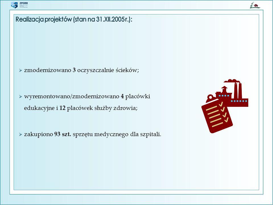 Łomża – Al. Legionów dofinansowanie z ERDF: 2.653.500,00 PLN