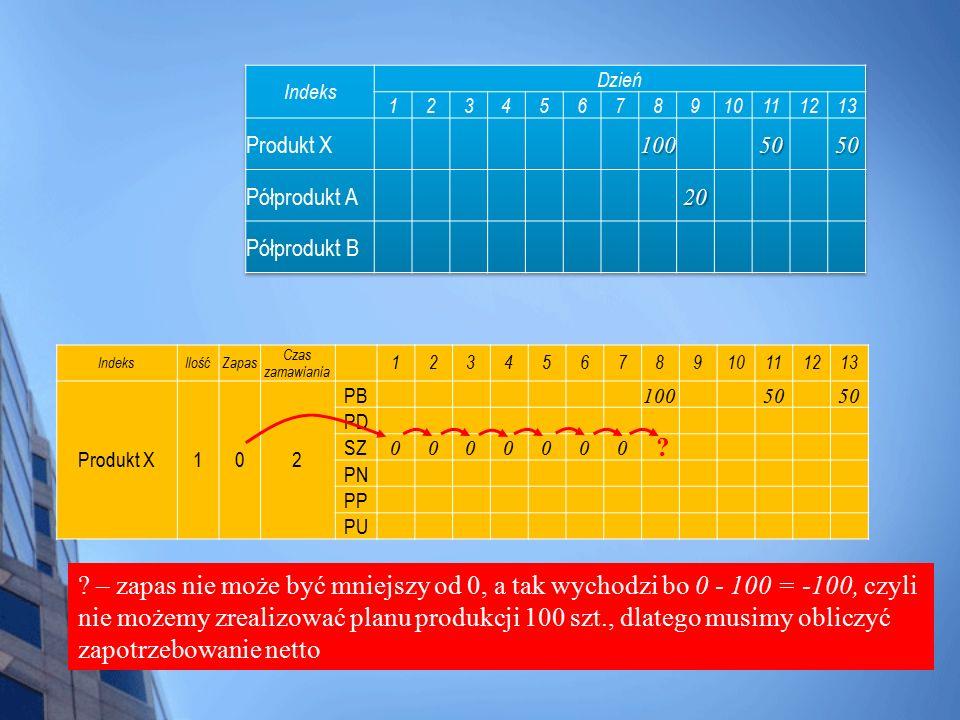 IndeksIlośćZapas Czas zamawiania 12345678910111213 Produkt X102 PB 10050 PD SZ 0000000 PN PP PU ? ? – zapas nie może być mniejszy od 0, a tak wychodzi