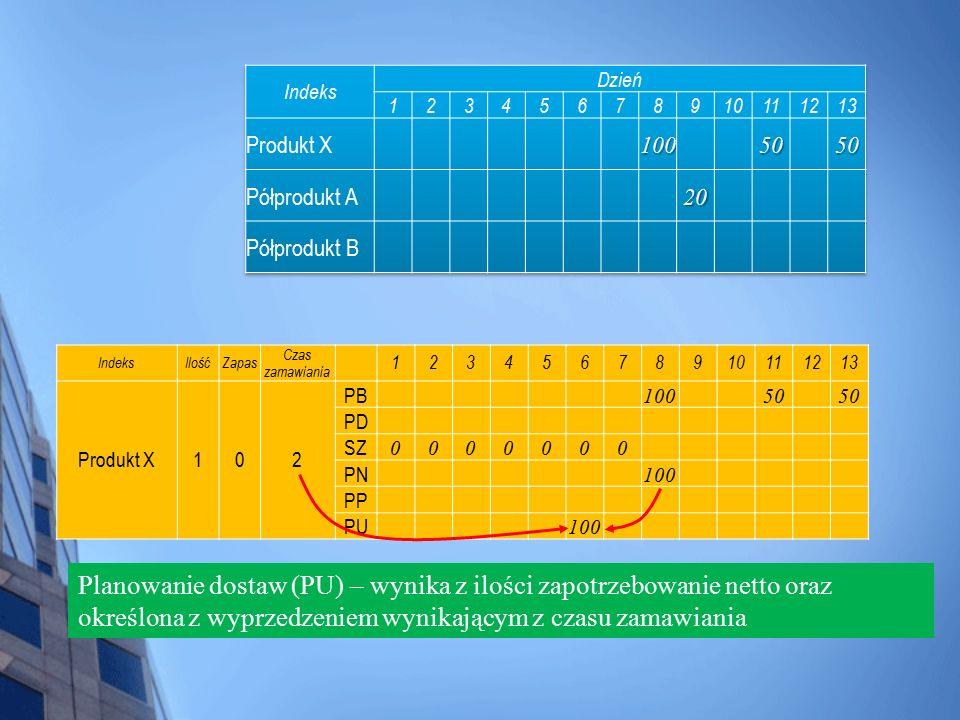 IndeksIlośćZapas Czas zamawiania 12345678910111213 Produkt X102 PB 10050 PD SZ 0000000 PN 100 PP PU 100 Planowanie dostaw (PU) – wynika z ilości zapot