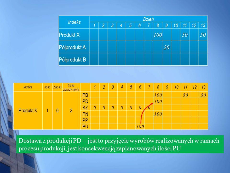 IndeksIlośćZapas Czas zamawiania 12345678910111213 Produkt X102 PB 10050 PD 100 SZ 0000000 PN 100 PP PU 100 Dostawa z produkcji PD – jest to przyjęcie