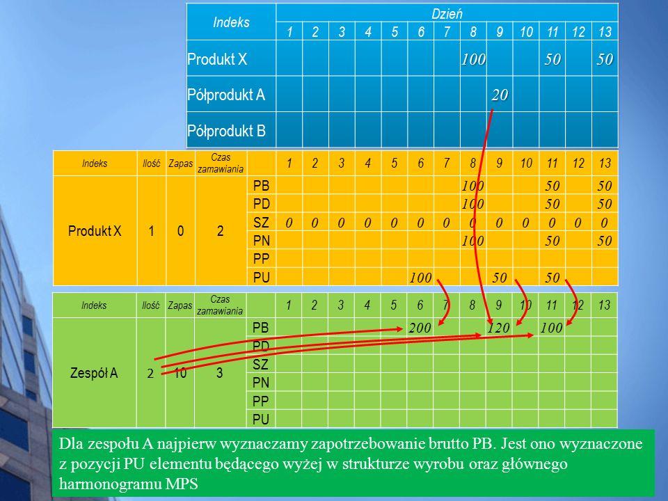 IndeksIlośćZapas Czas zamawiania 12345678910111213 Produkt X102 PB 10050 PD 10050 SZ 0000000000000 PN 10050 PP PU 10050 Dla zespołu A najpierw wyznacz