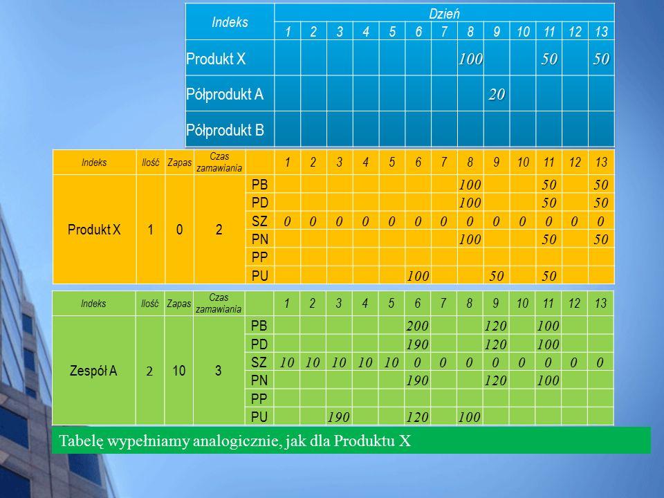 IndeksIlośćZapas Czas zamawiania 12345678910111213 Produkt X102 PB 10050 PD 10050 SZ 0000000000000 PN 10050 PP PU 10050 Tabelę wypełniamy analogicznie