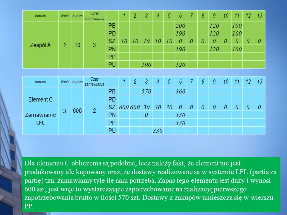 Dla elementu C obliczenia są podobne, lecz należy fakt, że element nie jest produkowany ale kupowany oraz, że dostawy realizowane są w systemie LFL (p