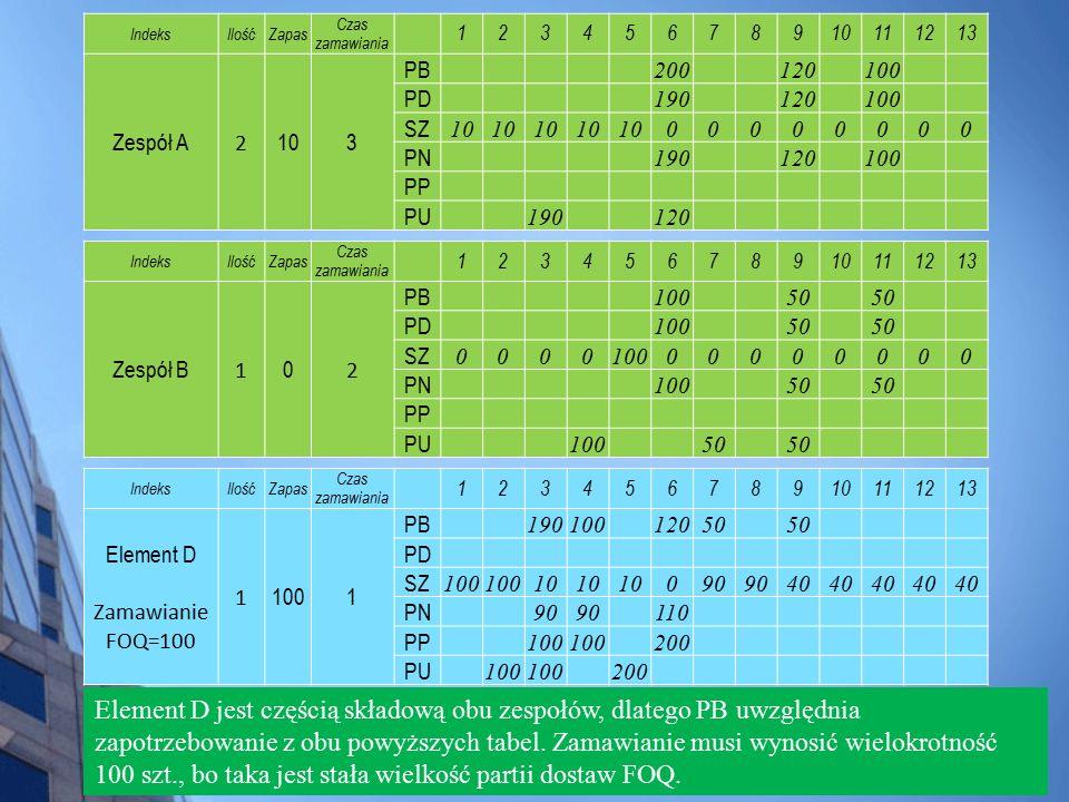 Element D jest częścią składową obu zespołów, dlatego PB uwzględnia zapotrzebowanie z obu powyższych tabel. Zamawianie musi wynosić wielokrotność 100