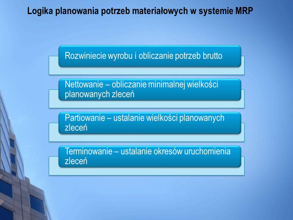 Logika planowania potrzeb materiałowych w systemie MRP Rozwiniecie wyrobu i obliczanie potrzeb brutto Nettowanie – obliczanie minimalnej wielkości pla