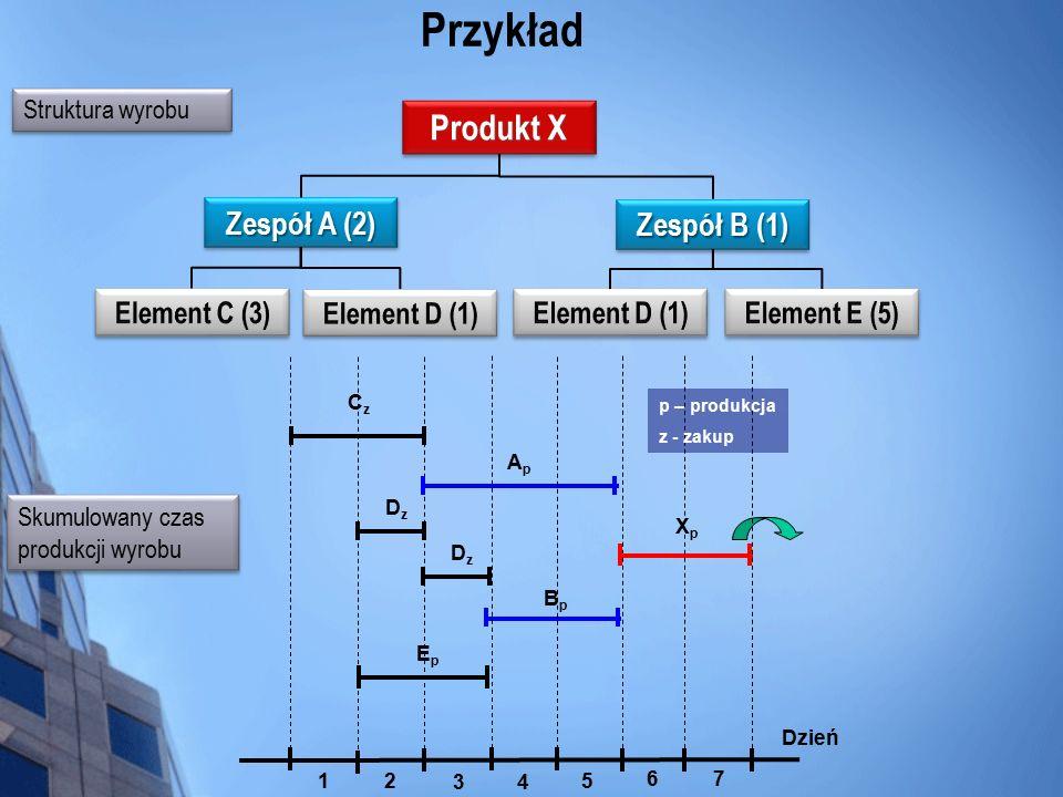 Przykład Produkt X Zespół A (2) Zespół B (1) Struktura wyrobu Skumulowany czas produkcji wyrobu XpXp ApAp CzCz DzDz EpEp BpBp 1 2 34 6 5 Dzień 7 DzDz