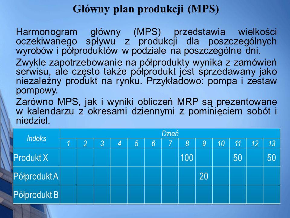 Legenda do metody MRP PB - Potrzeby brutto w okresie PD - Planowane dostawy najpóźniej na początek okresu SZ - Stan zapasu planowany na koniec okresu PN - Potrzeby netto w okresie PP - Planowane przyjęcia najpóźniej na początek okresu PU - Produkcja (dostawa) w toku IndeksIlośćZapas Czas zamawiania 12345678910111213 Produkt X102 PB PD SZ PN PP PU Produkt X (1) Zespół A (2) Zespół B (1) XpXp ApAp CzCz DzDz EpEp BpBp 1 2 34 6 5 Dzień 7 DzDz p – produkcja z - zakup