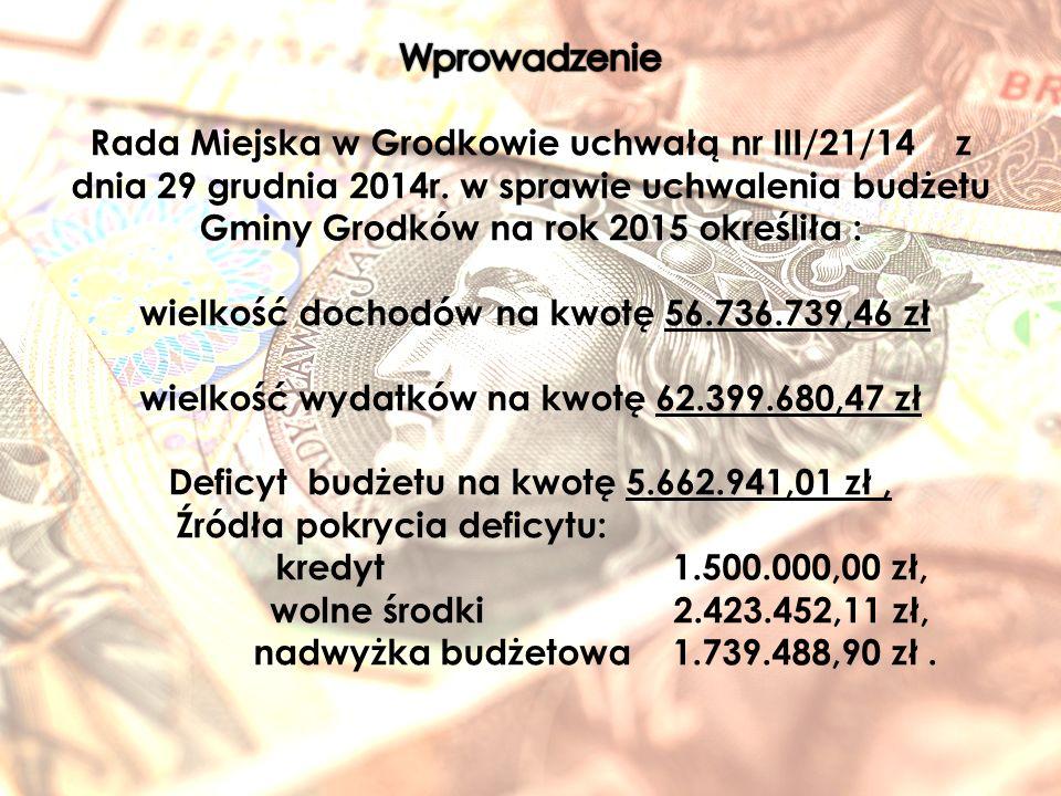 Podsumowanie Realizację budżetu gminy za 2015 rok uważam za pomyślną.