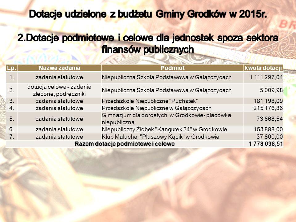 Lp.Nazwa zadaniaPodmiotkwota dotacji 1.zadania statutoweNiepubliczna Szkoła Podstawowa w Gałązczycach1 111 297,04 2.