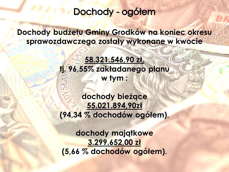 Lp.TreśćWykonanie na 31.12.2015r.udział w dochodach Dochody budżetu w tym 58 321 546,90100,00% 1.