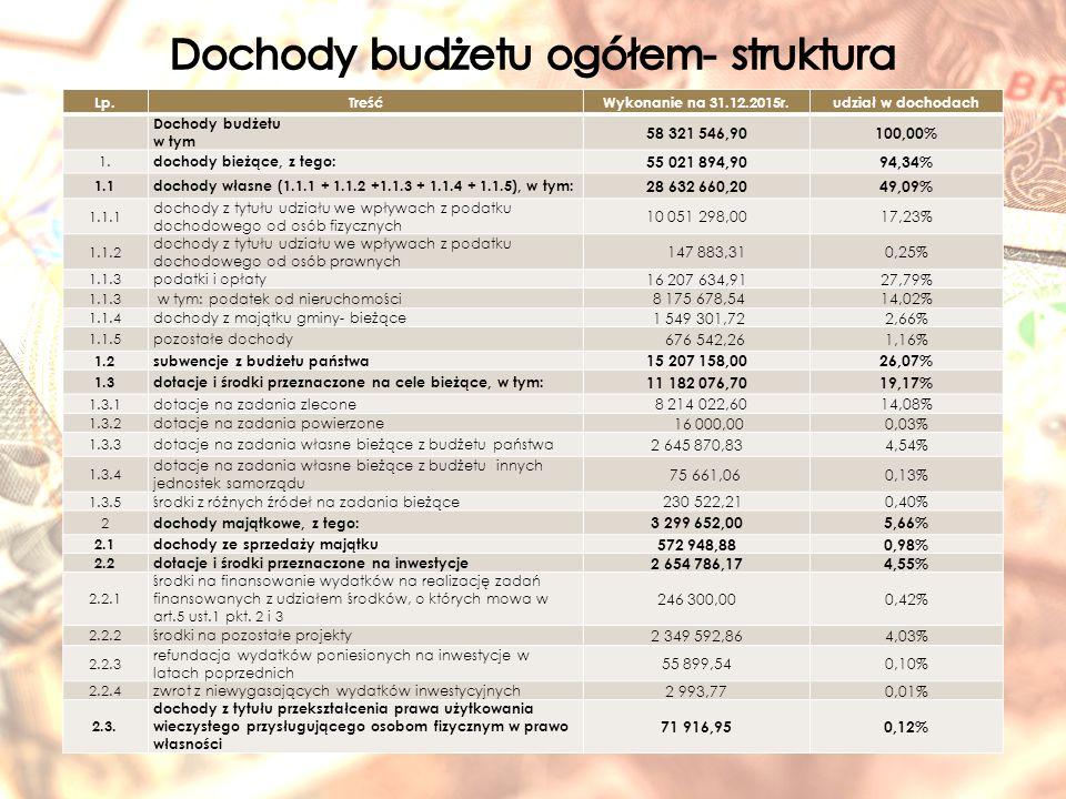 dział Wydatki ogółem wynagrodzenia i składki od nich naliczane wydatki związane z realizacją zadań statutowych jednostki dotacje na zadania bieżące dla jednostek sektora finansów publicznych dotacje na zadania bieżące dla jednostek spoza sektora finansów publicznych świadczenia na rzecz osób fizycznych Wydatki na obsługę długu 0101 697 684,0827 290,211 670 393,870,00 600332 118,743 150,00324 106,424 862,320,00 7002 498 002,290,002 498 002,290,00 71027 047,494 000,0023 047,490,00 7505 141 424,313 712 025,821 103 703,3019 475,490,00306 219,700,00 751195 555,2058 411,8016 190,650,00 120 952,750,00 752900,00100,00800,000,00 398,790,00 754521 669,92293 028,42199 906,280,00 28 735,220,00 75743 460,910,00 43 460,91 758106 950,850,00106 950,850,00 80121 404 546,2216 065 753,013 266 434,0677 772,401 586 350,51408 236,240,00 851347 736,07181 395,4185 114,480,0080 696,18530,000,00 85210 026 392,101 446 808,231 055 647,920,0040 000,007 483 935,950,00 853218 688,000,00 17 000,00201 688,000,00 8541 368 589,811 053 122,7490 923,550,00 224 543,520,00 9003 463 202,37149 502,903 313 699,470,00 9211 811 745,550,00191 038,011 564 500,0056 207,540,00 9261 061 030,470,0082 238,50598 791,97380 000,000,00 50 266 744,3822 994 588,5414 028 197,142 282 402,182 344 942,238 573 153,3843 460,91
