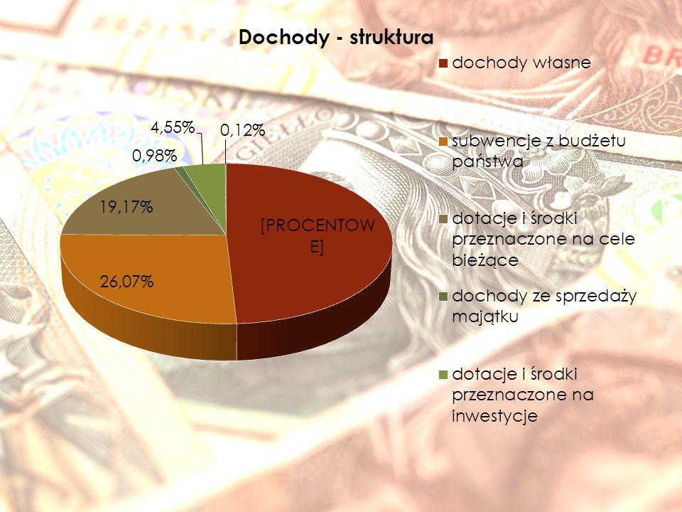 L.P.Rodzaj dochodów wykonanie na 31.12.15r.wykonanie za 2014r.