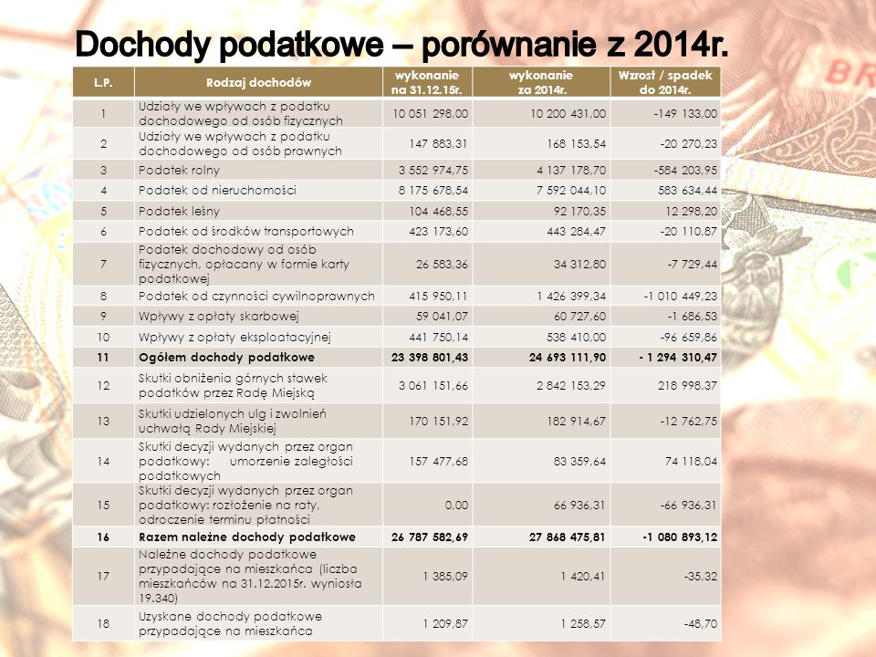 L.P.Rodzaj dochodów wykonanie na 31.12.15r. wykonanie za 2014r.