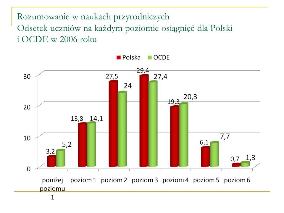 Rozumowanie w naukach przyrodniczych Odsetek uczniów na każdym poziomie osiągnięć dla Polski i OCDE w 2006 roku