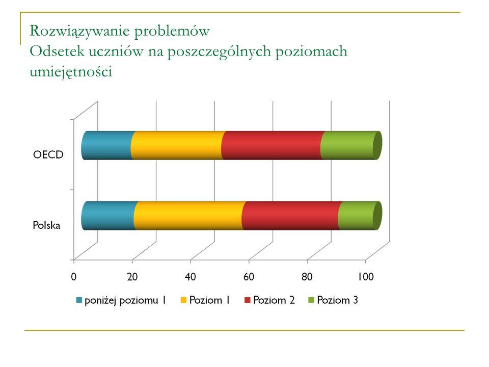 Rozwiązywanie problemów Odsetek uczniów na poszczególnych poziomach umiejętności