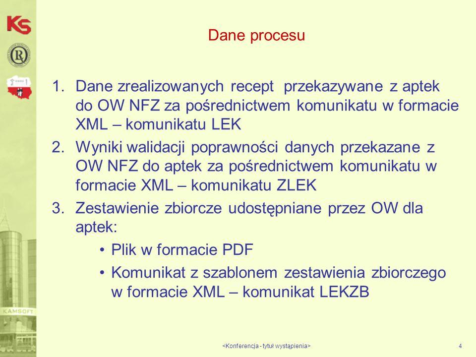 Dane procesu 1.Dane zrealizowanych recept przekazywane z aptek do OW NFZ za pośrednictwem komunikatu w formacie XML – komunikatu LEK 2.Wyniki walidacji poprawności danych przekazane z OW NFZ do aptek za pośrednictwem komunikatu w formacie XML – komunikatu ZLEK 3.Zestawienie zbiorcze udostępniane przez OW dla aptek: Plik w formacie PDF Komunikat z szablonem zestawienia zbiorczego w formacie XML – komunikat LEKZB 4