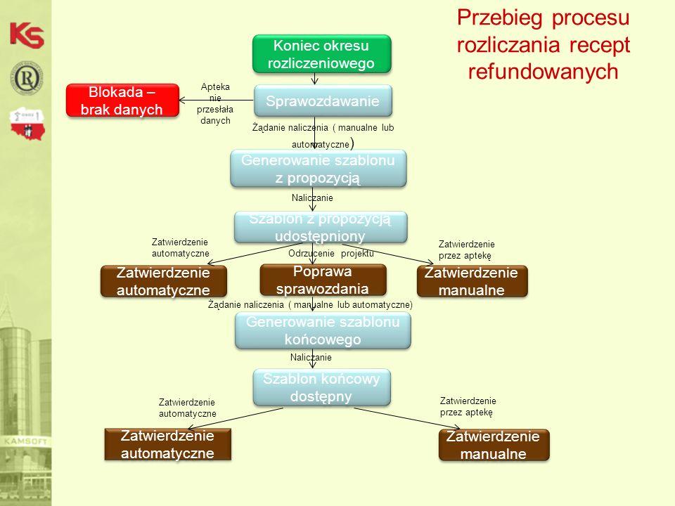 Przebieg procesu rozliczania recept refundowanych Sprawozdawanie Koniec okresu rozliczeniowego Generowanie szablonu z propozycją Szablon z propozycją udostępniony Zatwierdzenie manualne Zatwierdzenie automatyczne Żądanie naliczenia ( manualne lub automatyczne ) Zatwierdzenie automatyczne Poprawa sprawozdania Zatwierdzenie przez aptekę Naliczanie Szablon końcowy dostępny Blokada – brak danych Apteka nie przesłała danych Odrzucenie projektu Generowanie szablonu końcowego Żądanie naliczenia ( manualne lub automatyczne) Naliczanie Zatwierdzenie automatyczne Zatwierdzenie manualne Zatwierdzenie automatyczne Zatwierdzenie przez aptekę