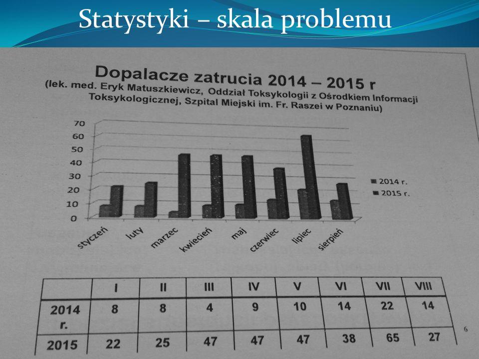 Statystyki – skala problemu