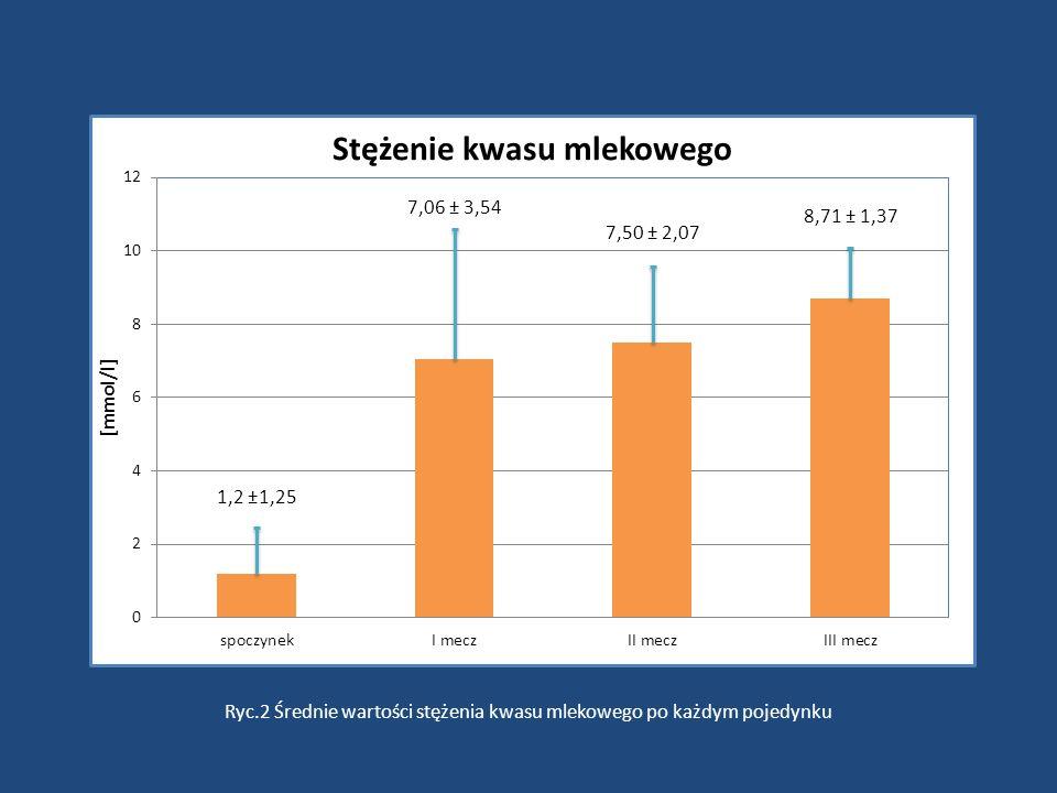 1,2 ±1,25 7,50 ± 2,07 Ryc.2 Średnie wartości stężenia kwasu mlekowego po każdym pojedynku