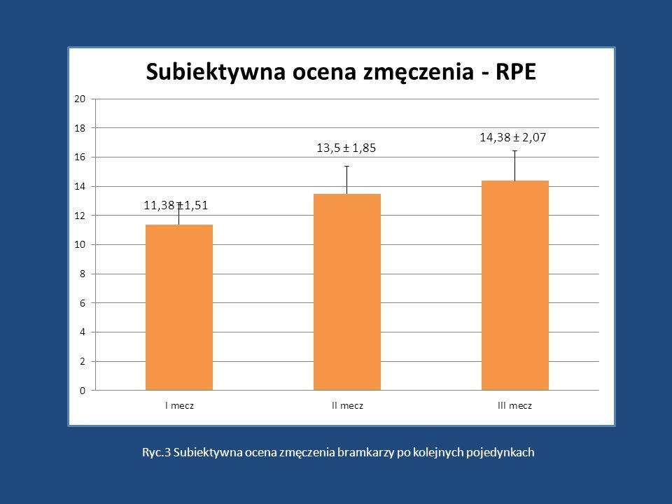 11,38 ±1,51 Ryc.3 Subiektywna ocena zmęczenia bramkarzy po kolejnych pojedynkach