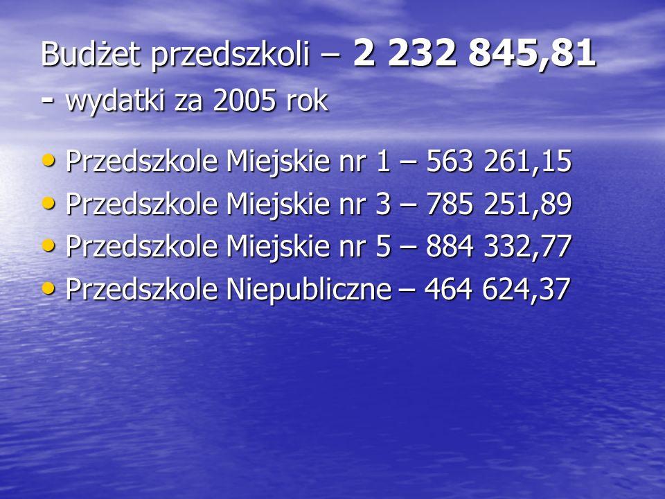 Budżet przedszkoli – 2 232 845,81 - wydatki za 2005 rok Przedszkole Miejskie nr 1 – 563 261,15 Przedszkole Miejskie nr 1 – 563 261,15 Przedszkole Miej