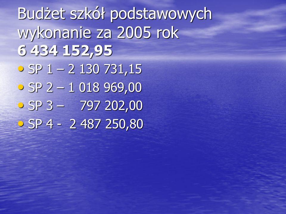 Budżet szkół podstawowych wykonanie za 2005 rok 6 434 152,95 SP 1 – 2 130 731,15 SP 1 – 2 130 731,15 SP 2 – 1 018 969,00 SP 2 – 1 018 969,00 SP 3 – 79