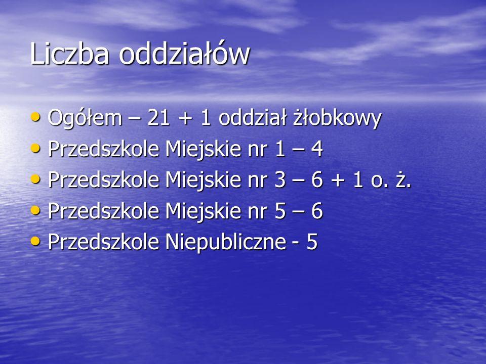 Liczba oddziałów Ogółem – 21 + 1 oddział żłobkowy Ogółem – 21 + 1 oddział żłobkowy Przedszkole Miejskie nr 1 – 4 Przedszkole Miejskie nr 1 – 4 Przedszkole Miejskie nr 3 – 6 + 1 o.