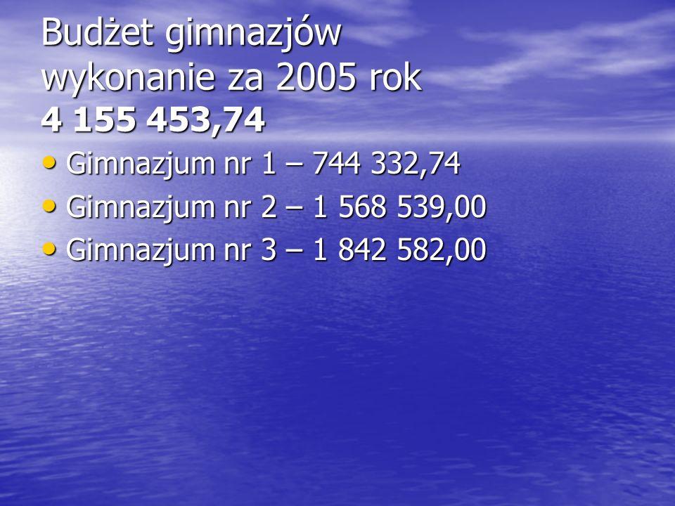 Budżet gimnazjów wykonanie za 2005 rok 4 155 453,74 Gimnazjum nr 1 – 744 332,74 Gimnazjum nr 1 – 744 332,74 Gimnazjum nr 2 – 1 568 539,00 Gimnazjum nr 2 – 1 568 539,00 Gimnazjum nr 3 – 1 842 582,00 Gimnazjum nr 3 – 1 842 582,00