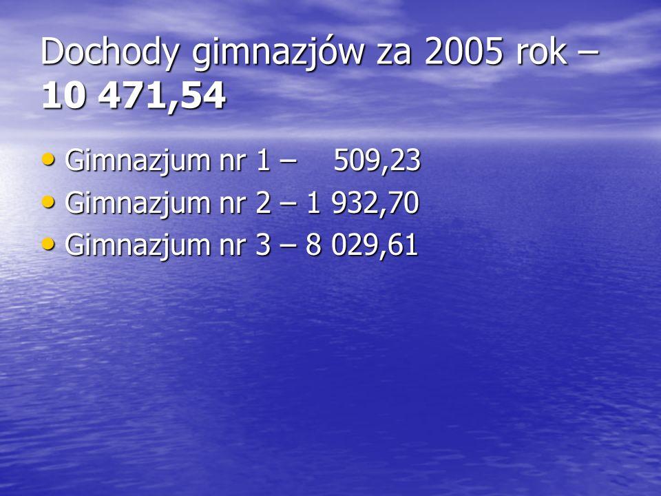 Dochody gimnazjów za 2005 rok – 10 471,54 Gimnazjum nr 1 – 509,23 Gimnazjum nr 1 – 509,23 Gimnazjum nr 2 – 1 932,70 Gimnazjum nr 2 – 1 932,70 Gimnazju