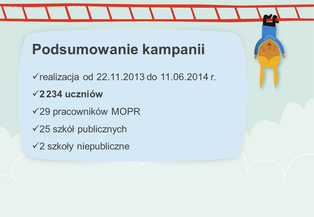 Podsumowanie kampanii realizacja od 22.11.2013 do 11.06.2014 r. 2 234 uczniów 29 pracowników MOPR 25 szkół publicznych 2 szkoły niepubliczne
