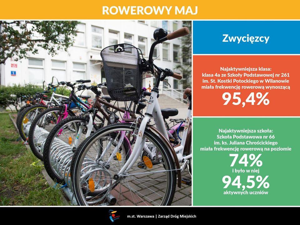 ROWEROWY MAJ m.st. Warszawa   Zarząd Dróg Miejskich